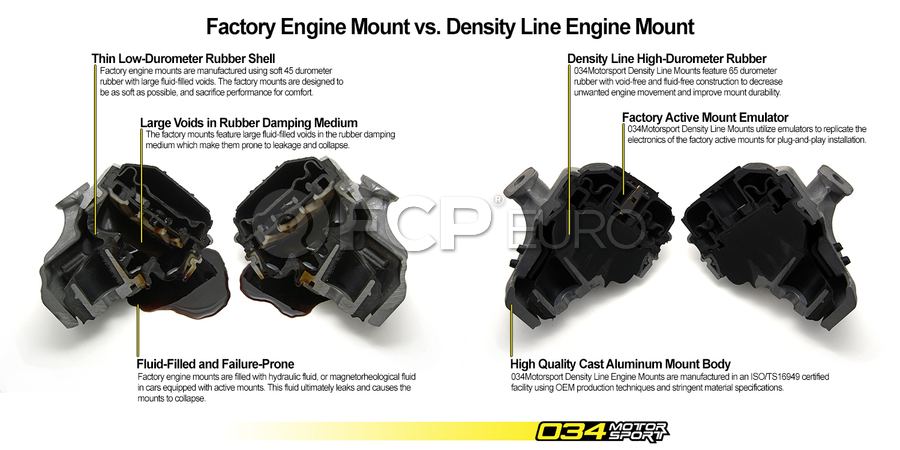 Audi Engine Mount 034motorsport 0345090048 Fcp Euro